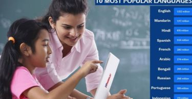 10 Most Popular Languages in the World
